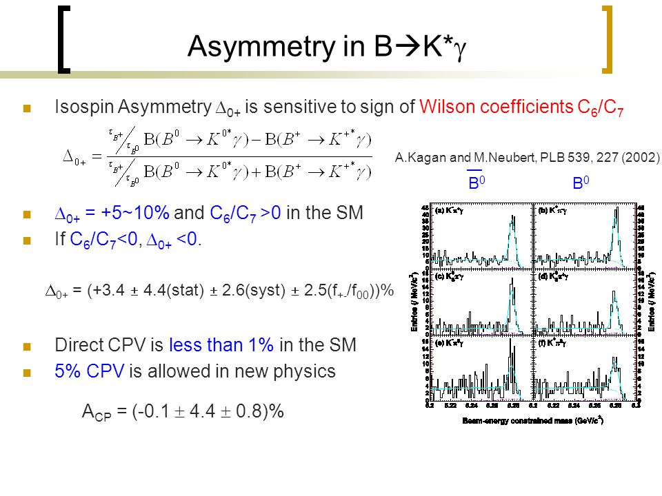 Asymmetry in B  K*  Isospin Asymmetry  0+ is sensitive to sign of Wilson coefficients C 6 /C 7  0+ = +5~10% and C 6 /C 7 >0 in the SM If C 6 /C 7 <0,  0+ <0.