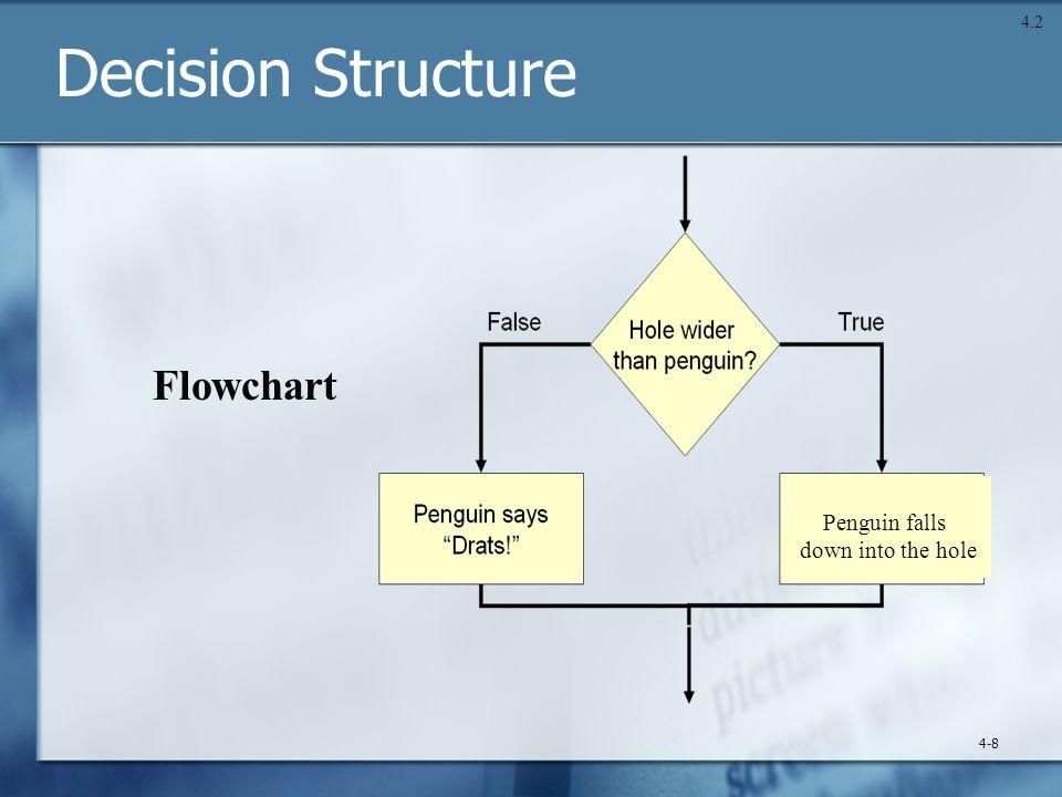 Decision Structure 4-8 4.2 Penguin falls down into the hole Flowchart