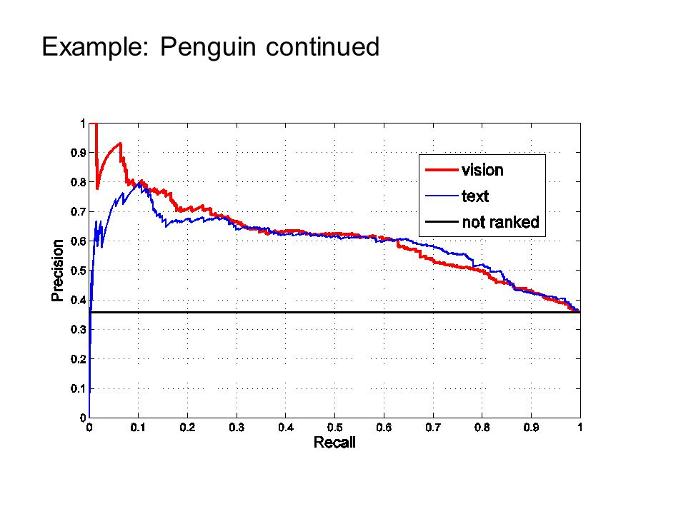 Example: Penguin continued