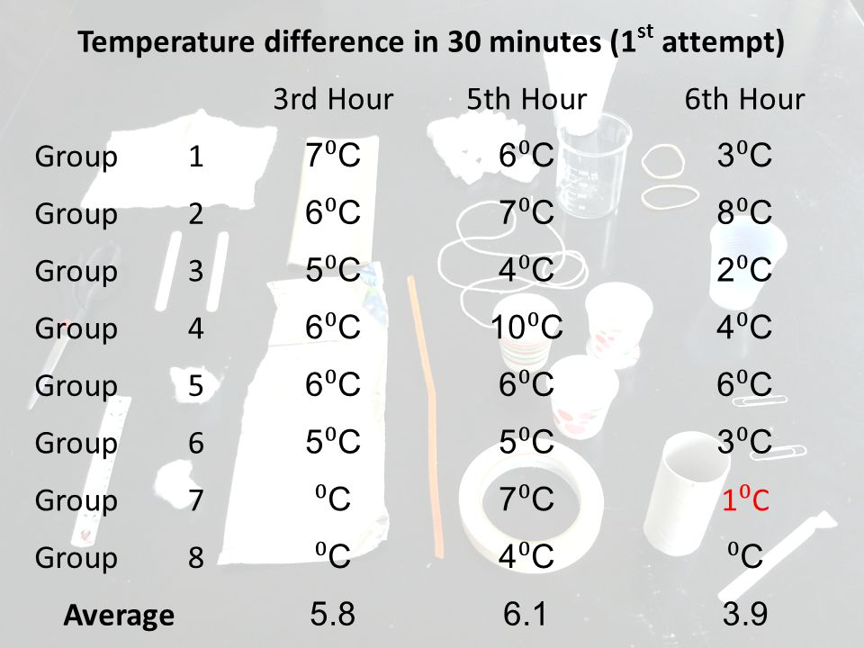 Temperature difference in 30 minutes (1 st attempt) 3rd Hour5th Hour6th Hour Group1 7⁰C7⁰C6⁰C6⁰C3⁰C3⁰C 2 6⁰C6⁰C7⁰C7⁰C8⁰C8⁰C 3 5⁰C5⁰C4⁰C4⁰C2⁰C2⁰C 4 6⁰C6⁰C10 ⁰ C4⁰C4⁰C Group5 6⁰C6⁰C6⁰C6⁰C6⁰C6⁰C 6 5⁰C5⁰C5⁰C5⁰C3⁰C3⁰C 7 ⁰C⁰C7⁰C7⁰C 1⁰C1⁰C 8 ⁰C⁰C4⁰C4⁰C ⁰C⁰C Average 5.86.13.9