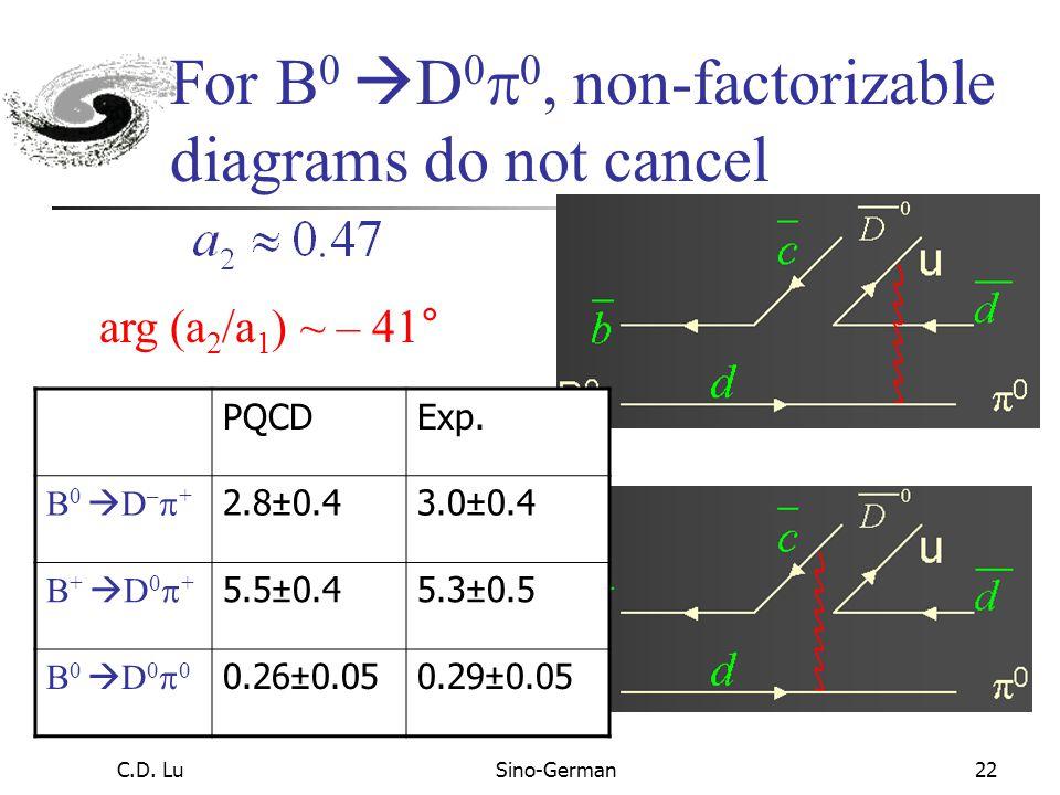C.D. LuSino-German21 Two operators contribute to decay: B 0  0 B 0  0 color enhanced color suppressed C 1 ~ – 0.2 ~ 1/3 C 2 ~ 1/3 dd u u