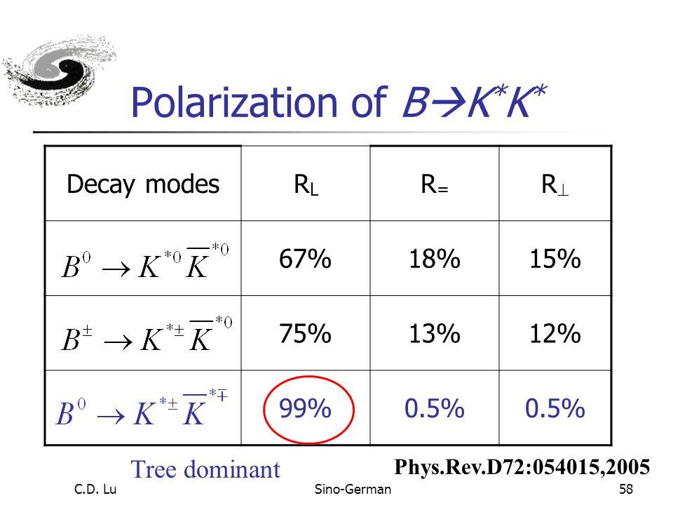 C.D. LuSino-German57 V tb * V td, small br, 10 – 7 d s u K*K* B  K * K * decay K*K* d s  Time-like penguin Also (V-A)(V-A) contribution