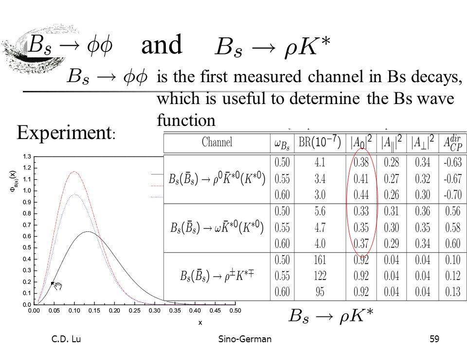 C.D. LuSino-German58 Polarization of B  K * K * Decay modesRLRL R=R= RR 67%18%15% 75%13%12% 99%0.5% Tree dominant Phys.Rev.D72:054015,2005
