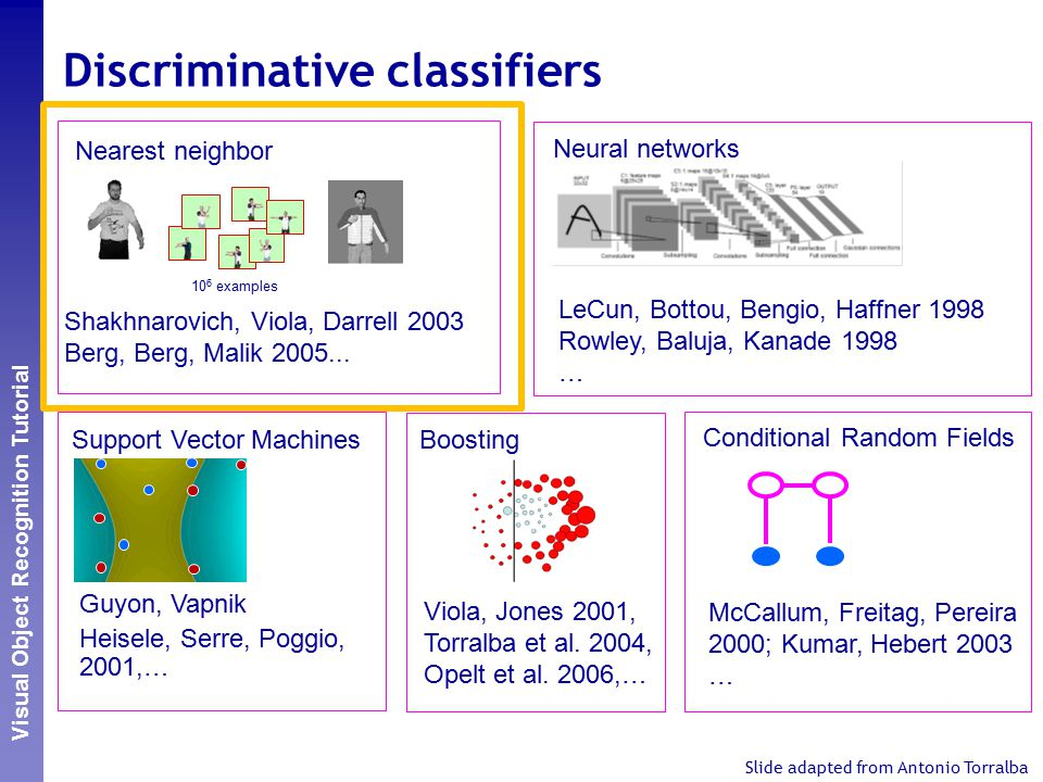 Perceptual and Sensory Augmented Computing Visual Object Recognition Tutorial Discriminative classifiers 10 6 examples Nearest neighbor Shakhnarovich, Viola, Darrell 2003 Berg, Berg, Malik 2005...