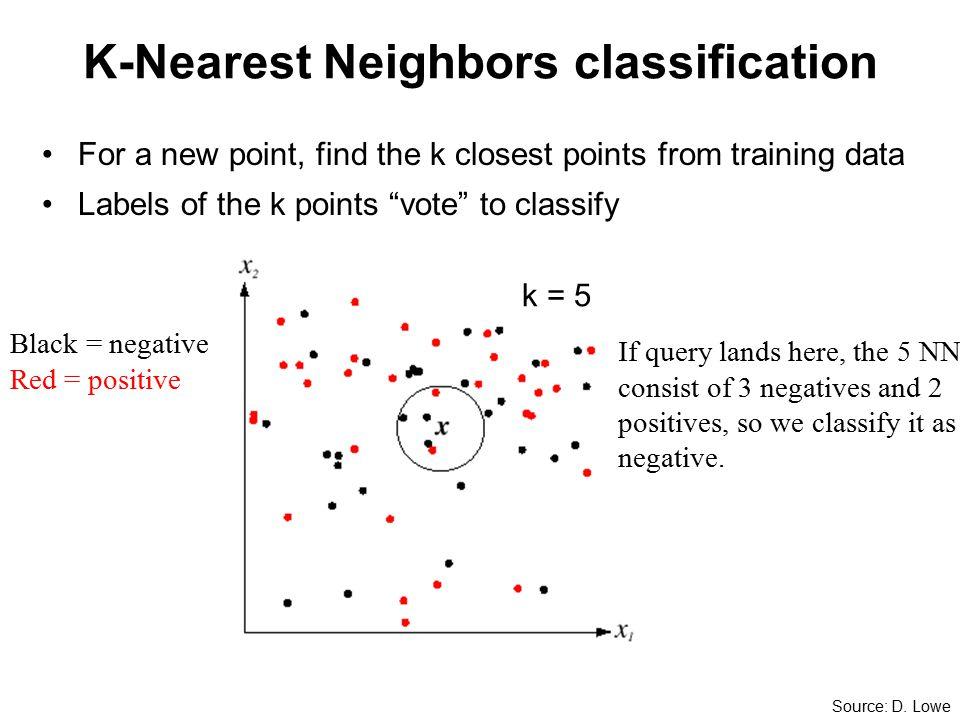 K-Nearest Neighbors classification k = 5 Source: D.