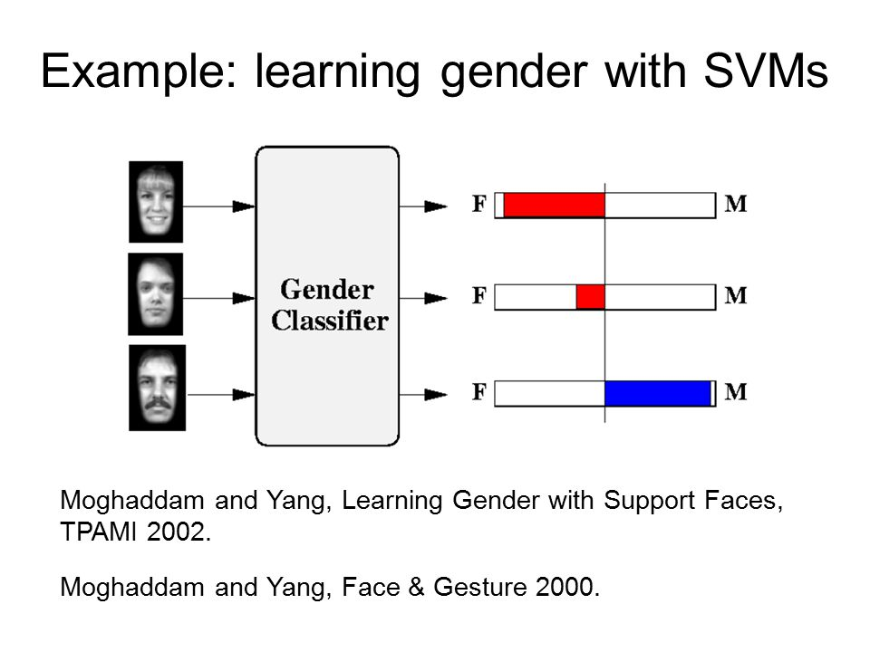 Example: learning gender with SVMs Moghaddam and Yang, Learning Gender with Support Faces, TPAMI 2002.