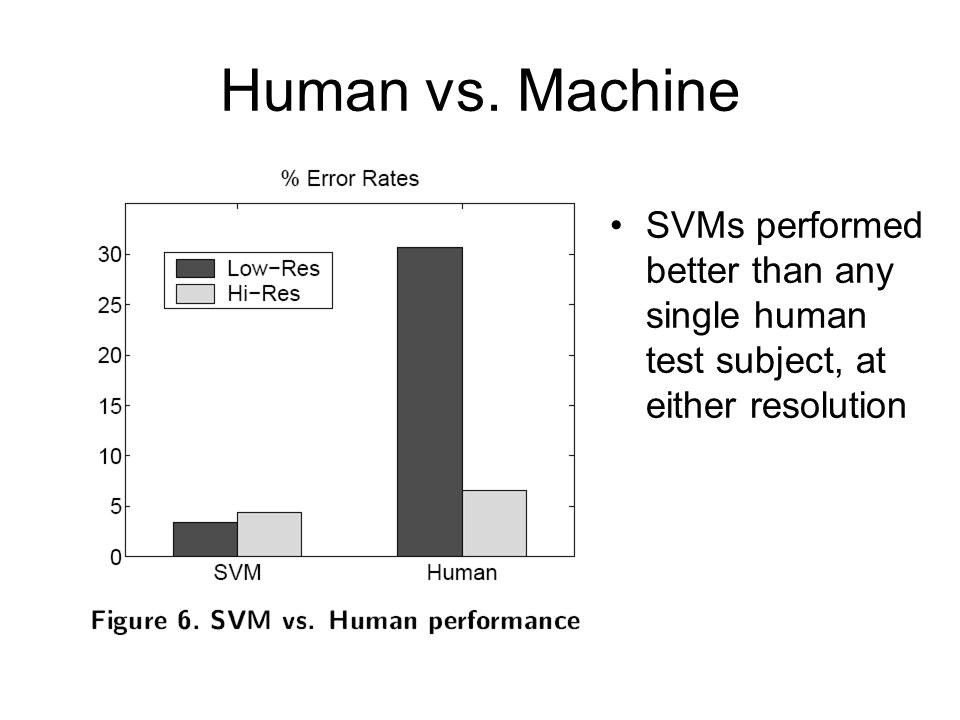 Human vs. Machine SVMs performed better than any single human test subject, at either resolution