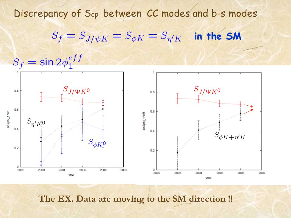 Discrepancy of S cp between CC modes and b-s modes in the SM The EX.