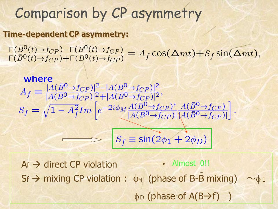Comparison by CP asymmetry Time-dependent CP asymmetry: A f  direct CP violation S f  mixing CP violation :  M (phase of B-B mixing) ~  1  D (phase of A(B  f) ) Almost 0!!
