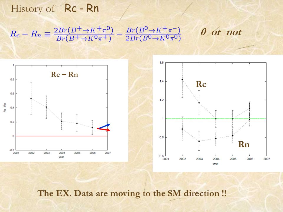 History of Rc - Rn Rc – Rn Rc Rn The EX. Data are moving to the SM direction !! 0 or not