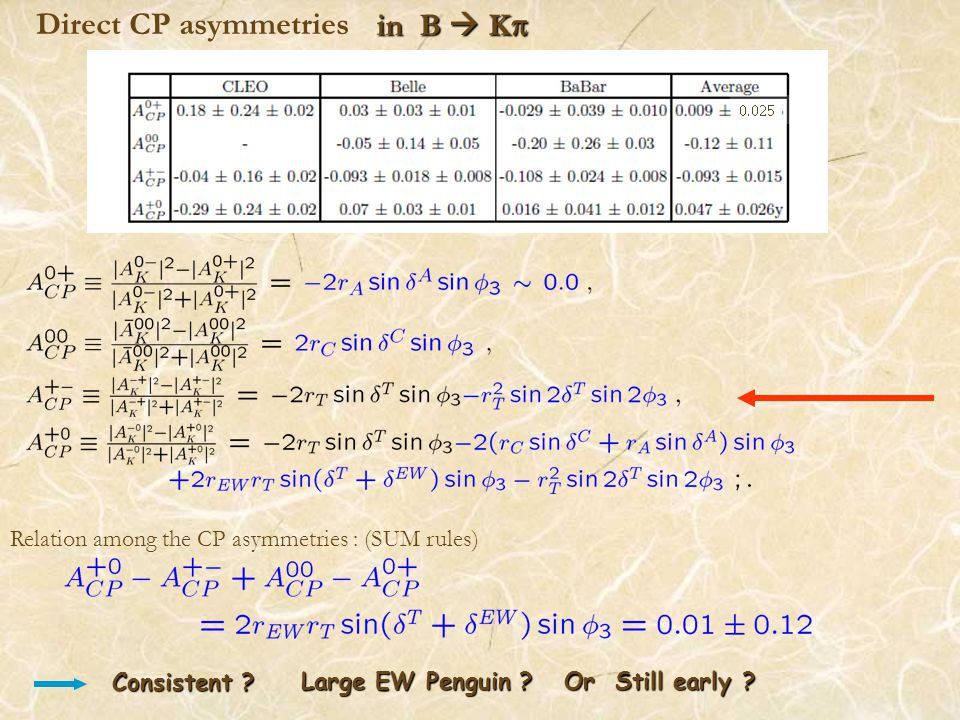 Direct CP asymmetries in B  K  Relation among the CP asymmetries : (SUM rules) Large EW Penguin .
