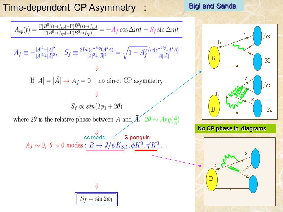 Time-dependent CP Asymmetry : Bigi and Sanda cc modeS penguin No CP phase in diagrams b BB c B b c s J/  K K B b s