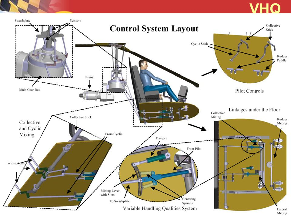 VHQ (Variable Handling Qualities) VHQ system modifies the pilot input.