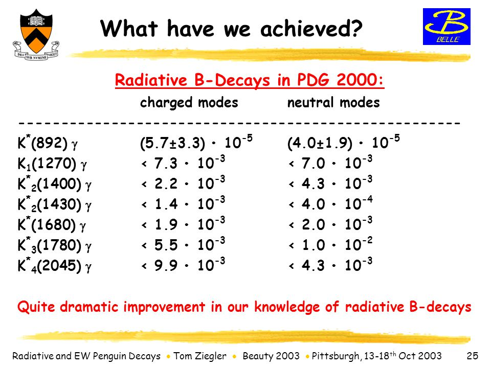Radiative and EW Penguin Decays  Tom Ziegler  Beauty 2003  Pittsburgh, 13-18 th Oct 2003 25 What have we achieved.