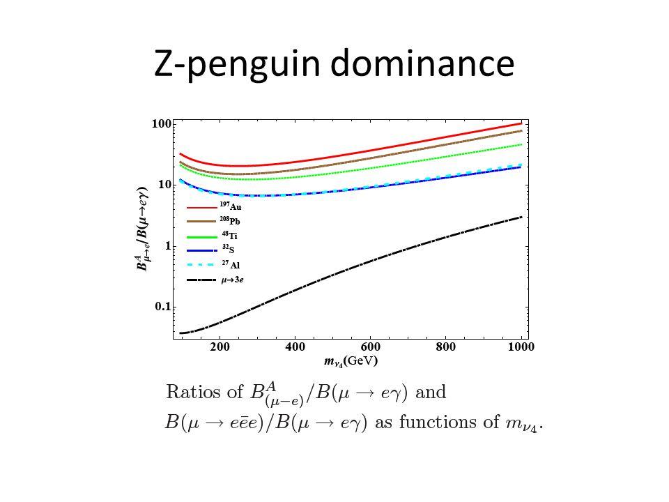 Z-penguin dominance
