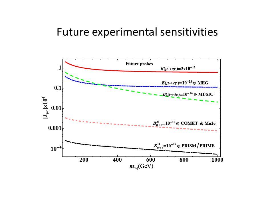 Future experimental sensitivities