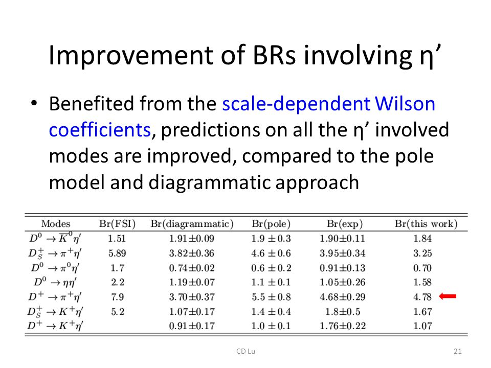 Improvement of BRs involving η' Benefited from the scale-dependent Wilson coefficients, predictions on all the η' involved modes are improved, compared to the pole model and diagrammatic approach 21CD Lu