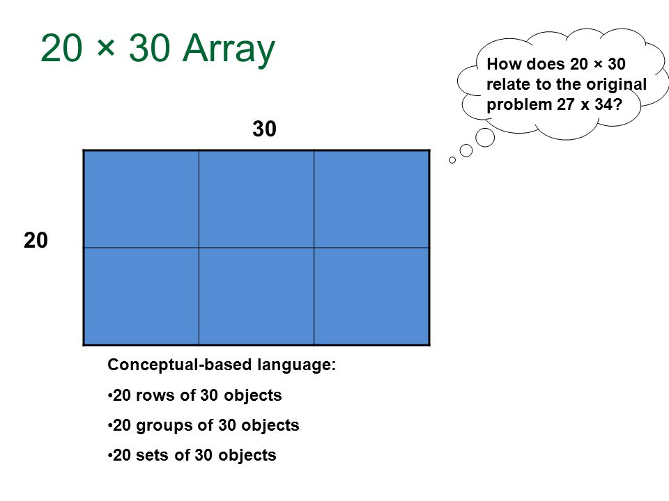 20 × 30 Array 20 30 Conceptual-based language: 20 rows of 30 objects 20 groups of 30 objects 20 sets of 30 objects How does 20 × 30 relate to the original problem 27 x 34?