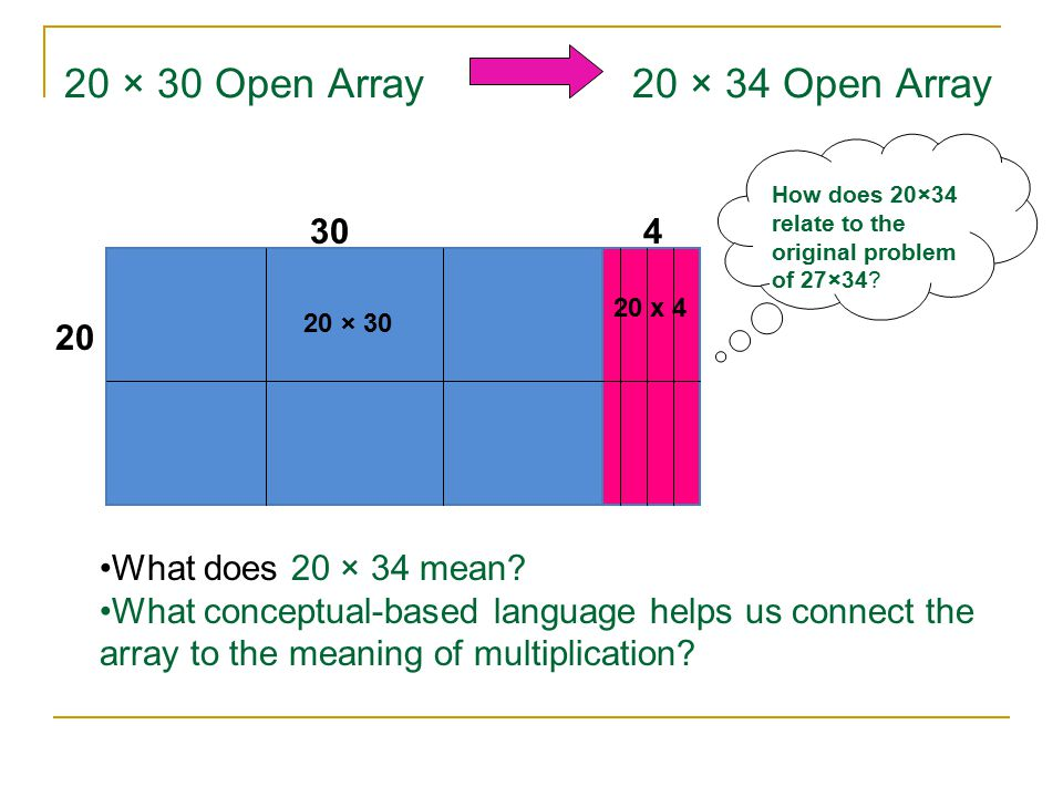 20 × 30 Open Array 20 × 34 Open Array 20 x 4 30 4 20 20 × 30 What does 20 × 34 mean? What conceptual-based language helps us connect the array to the