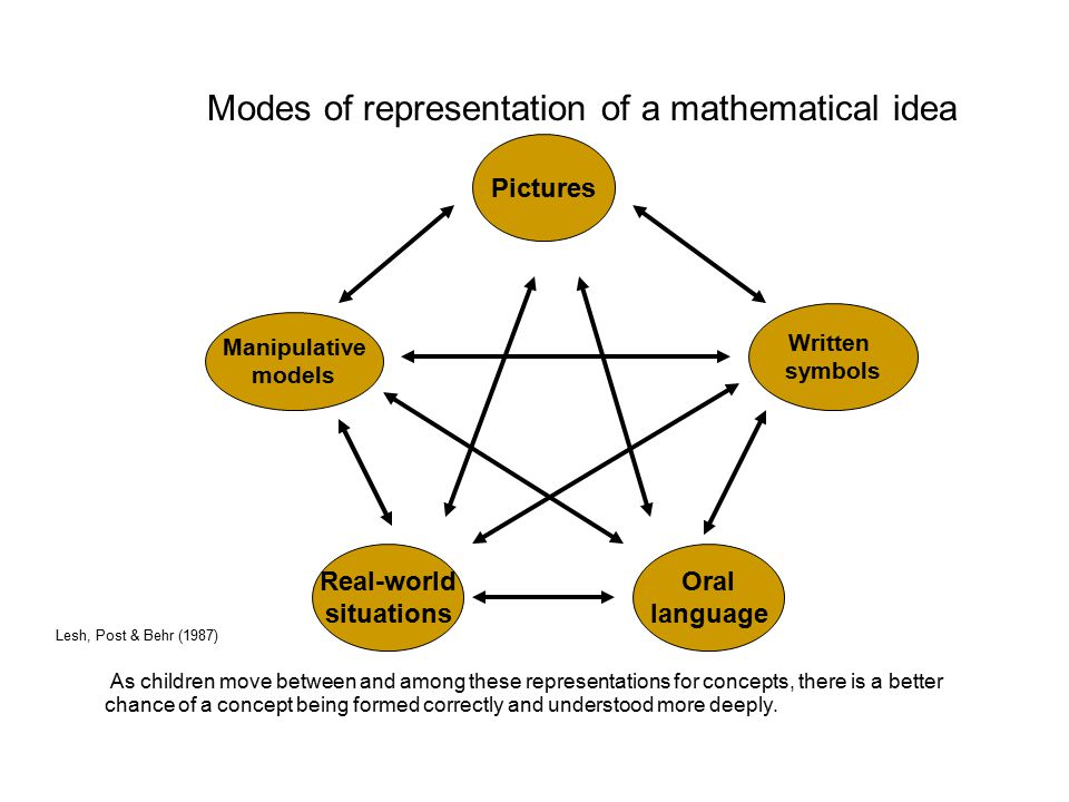 As children move between and among these representations for concepts, there is a better chance of a concept being formed correctly and understood more deeply.