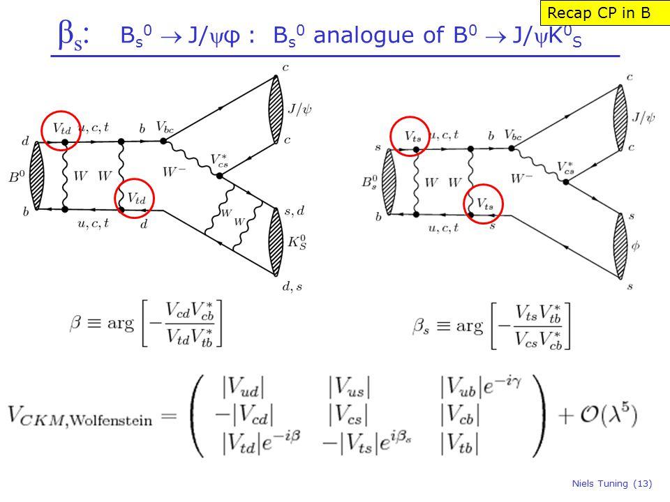 β s : B s 0 J/φ : B s 0 analogue of B 0 J/K 0 S Niels Tuning (13) Recap CP in B