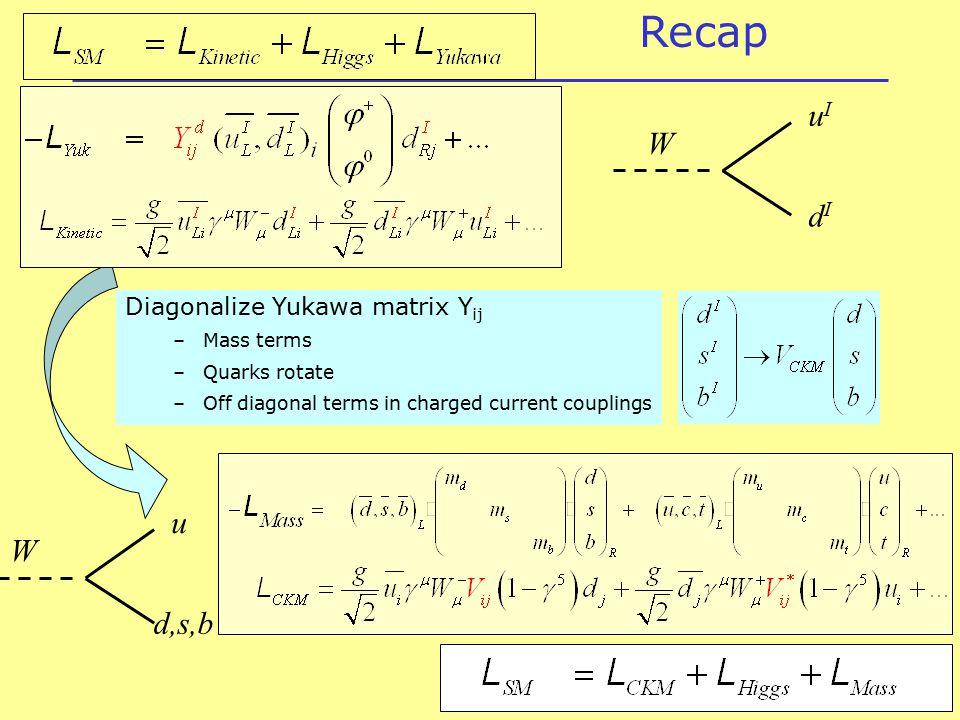 Diagonalize Yukawa matrix Y ij –Mass terms –Quarks rotate –Off diagonal terms in charged current couplings Niels Tuning (3) Recap uIuI dIdI W u d,s,b W