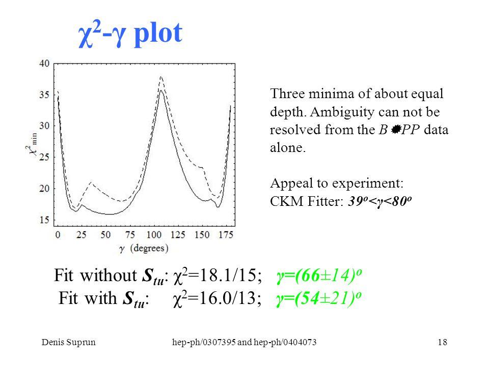 Denis Suprunhep-ph/0307395 and hep-ph/040407318 χ 2 -γ plot Three minima of about equal depth.