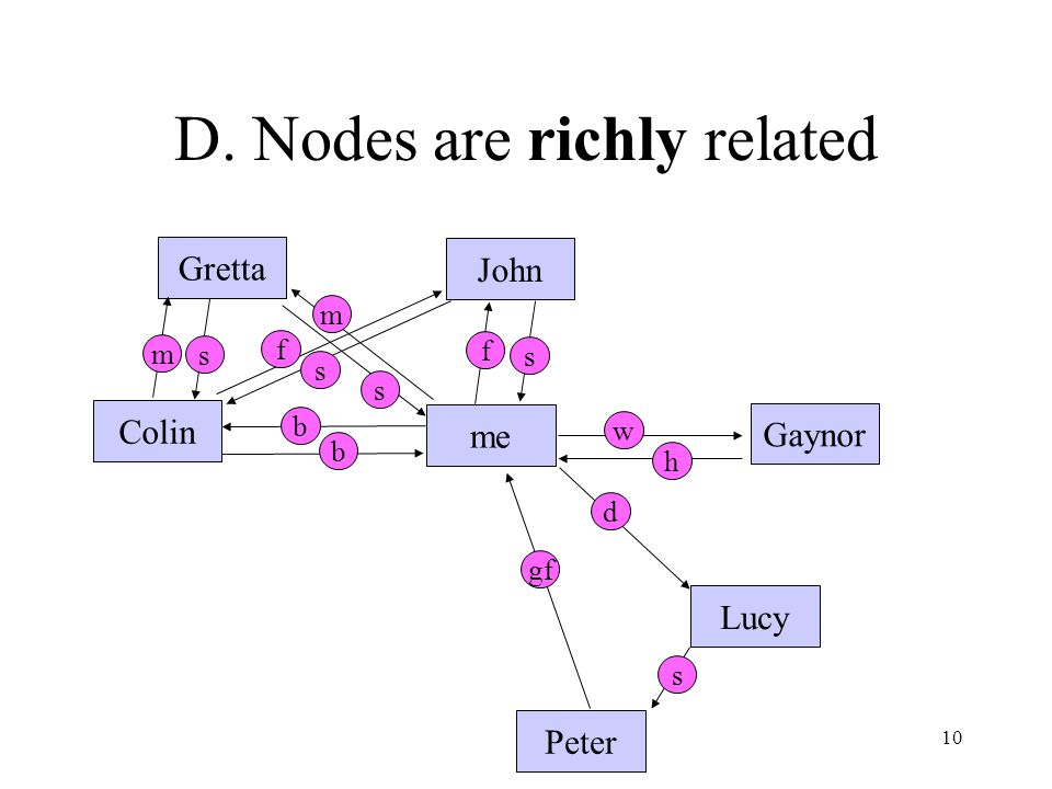10 D. Nodes are richly related me Gaynor Lucy Peter John Gretta Colin m s m f f d gf b b w h s s s s