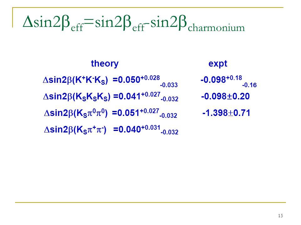 15  sin2  eff =sin2  eff -sin2  charmonium  theory expt  sin2  (K + K - K S ) =0.050 +0.028 -0.033 -0.098 +0  18 -0.16  sin2  (K S K S K S ) =0.041 +0.027 -0.032 -0.098±0.20  sin2  (K S  0  0 ) =0.051 +0.027 -0.032 -1.398  0.71  sin2  (K S  +  - ) =0.040 +0.031 -0.032