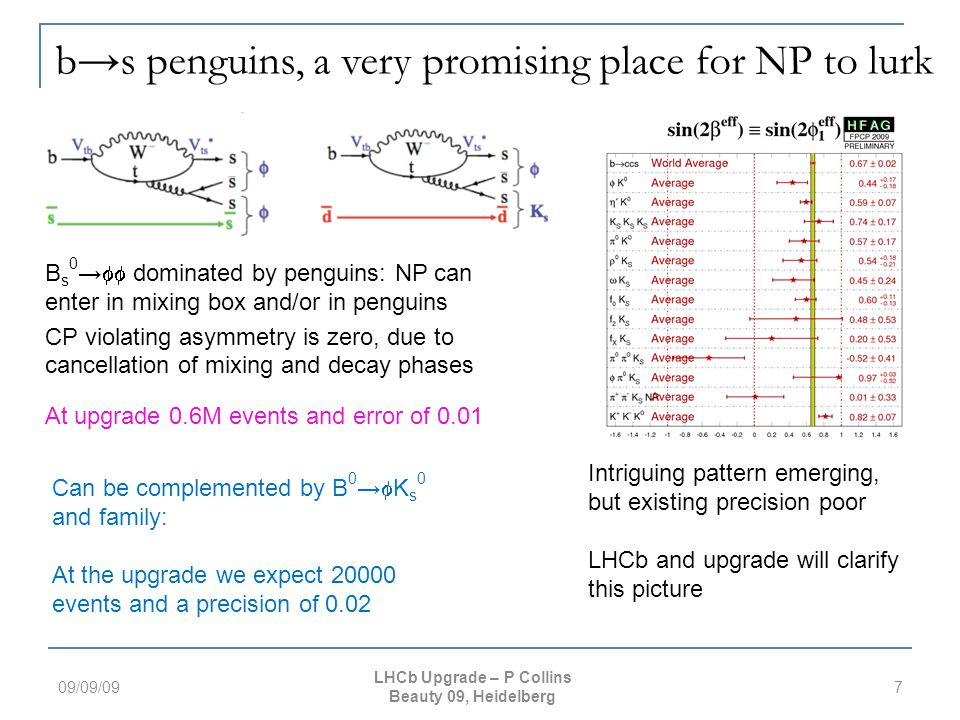 b→s penguins, a very promising place for NP to lurk B s 0 →  dominated by penguins: NP can enter in mixing box and/or in penguins CP violating asymmetry is zero, due to cancellation of mixing and decay phases 09/09/097 LHCb Upgrade – P Collins Beauty 09, Heidelberg Can be complemented by B 0 →  K s 0 and family: At the upgrade we expect 20000 events and a precision of 0.02 At upgrade 0.6M events and error of 0.01 Intriguing pattern emerging, but existing precision poor LHCb and upgrade will clarify this picture