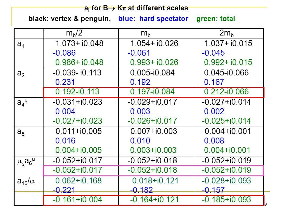 9 m b /2 m b 2m b a1a1 1.073+ i0.048 -0.086 0.986+ i0.048 1.054+ i0.026 -0.061 0.993+ i0.026 1.037+ i0.015 -0.045 0.992+ i0.015 a2a2 -0.039- i0.113 0.231 0.192-i0.113 0.005-i0.084 0.192 0.197-i0.084 0.045-i0.066 0.167 0.212-i0.066 a4ua4u -0.031+i0.023 0.004 -0.027+i0.023 -0.029+i0.017 0.003 -0.026+i0.017 -0.027+i0.014 0.002 -0.025+i0.014 a5a5 -0.011+i0.005 0.016 0.004+i0.005 -0.007+i0.003 0.010 0.003+i0.003 -0.004+i0.001 0.008 0.004+i0.001 a6ua6u -0.052+i0.017 -0.052+i0.018 -0.052+i0.019 a 10 /  0.062+i0.168 -0.221 -0.161+i0.004 0.018+i0.121 -0.182 -0.164+i0.121 -0.028+i0.093 -0.157 -0.185+i0.093 black: vertex & penguin, blue: hard spectator green: total a i for B  K  at different scales