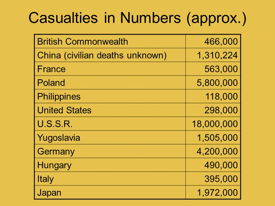 Casualties in Numbers (approx.) British Commonwealth466,000 China (civilian deaths unknown)1,310,224 France563,000 Poland5,800,000 Philippines118,000 United States298,000 U.S.S.R.18,000,000 Yugoslavia1,505,000 Germany4,200,000 Hungary490,000 Italy395,000 Japan1,972,000