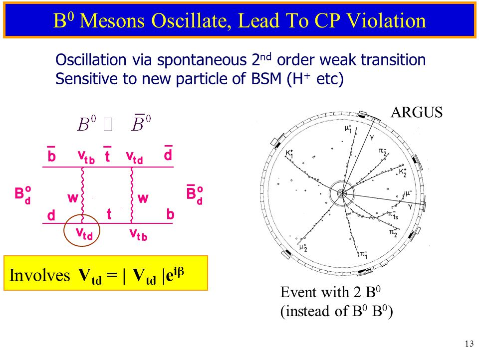 12 Direct CP Violation in B 0  K +   Bkgd symmetric.