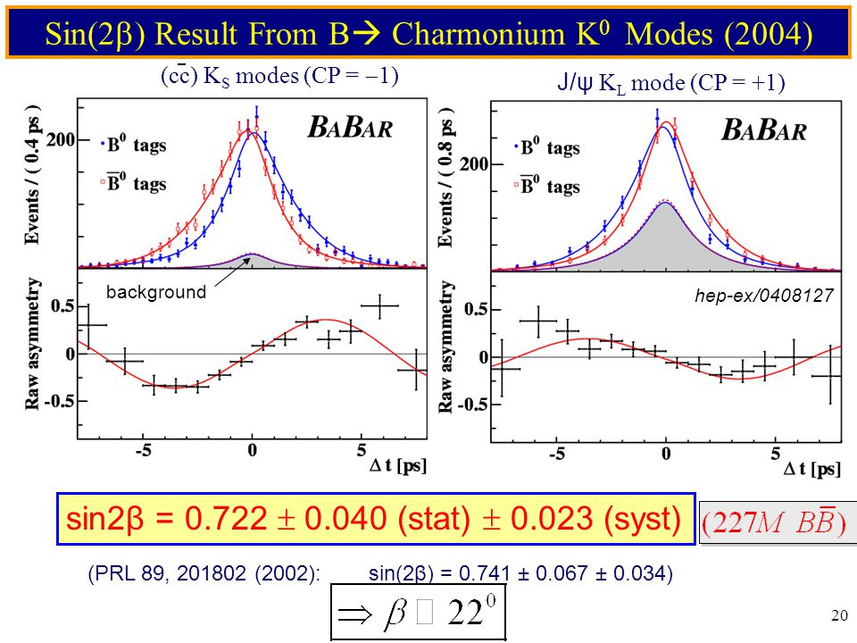 20 Sin(2  Result From B  Charmonium K 0 Modes (2004) sin2β = 0.722  0.040 (stat)  0.023 (syst) (cc) K S modes (CP =  1) (PRL 89, 201802 (2002): sin(2β) = 0.741 ± 0.067 ± 0.034) J/ψ K L mode (CP = +1) hep-ex/0408127 background