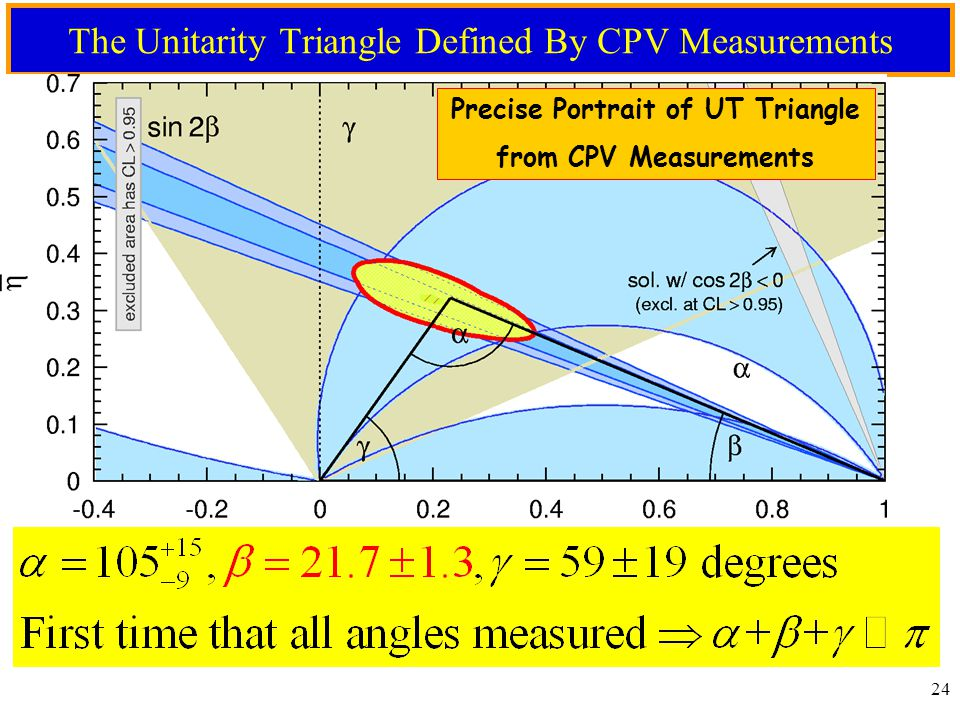 23 Direct CPV In B  DK Decay  Angle  Constraint on  in the ,  plane measurements data limited (~ 2.4  )