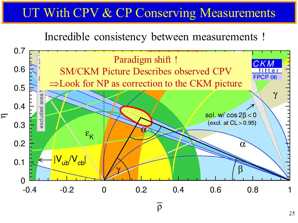 24 The Unitarity Triangle Defined By CPV Measurements Precise Portrait of UT Triangle from CPV Measurements