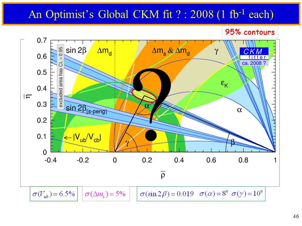 46 An Optimist's Global CKM fit ? : 2008 (1 fb -1 each) 95% contours ?