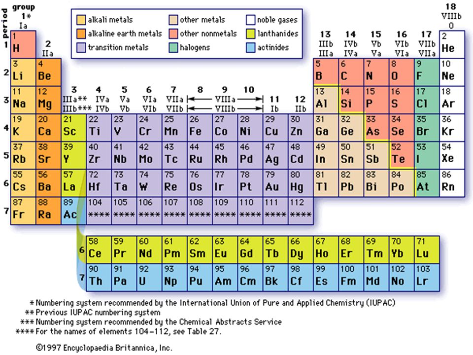 CareerLeader Periodic Table of Elements