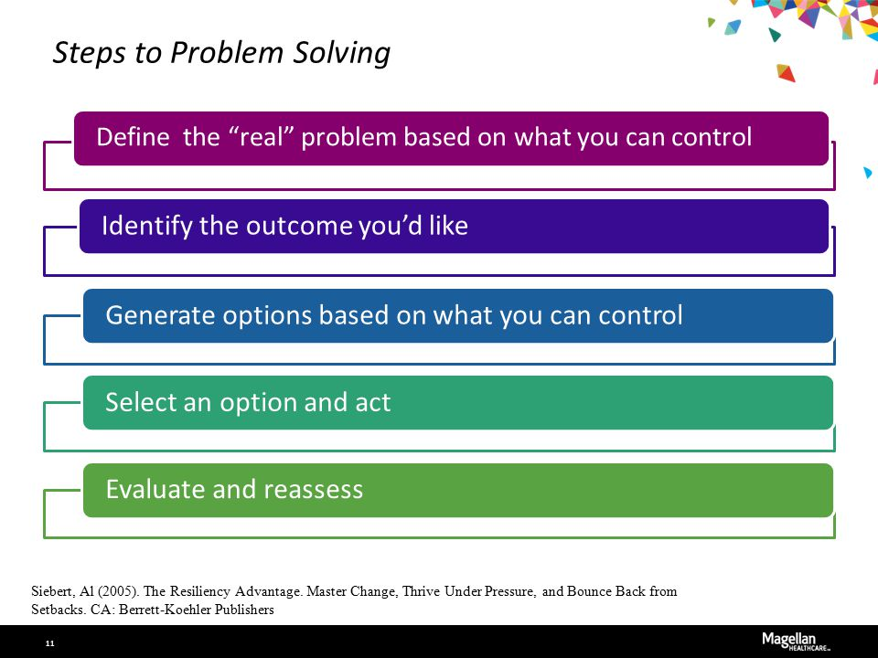 """Steps to Problem Solving Define the """"real"""" problem based on what you can control Identify the outcome you'd likeGenerate options based on what you can"""