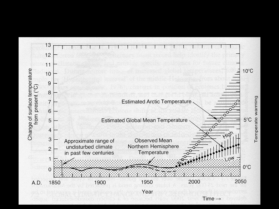Human Disturbance Tropic of Capricorn Equator Predominantly natural Partially disturbed Human dominated Antarctic Circle Tropic of Cancer Arctic Circle