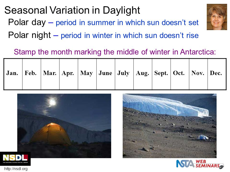 Seasonal Variation in Daylight Polar day – period in summer in which sun doesn't set Polar night – period in winter in which sun doesn't rise Jan.Feb.