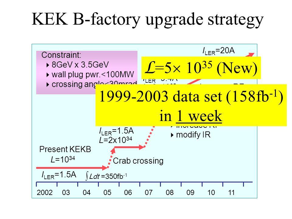 KEK B-factory upgrade strategy Present KEKB L=10 34 2002030405080706091011 L=2x10 35 L~10 36 ∫Ldt =350fb -1 I LER =1.5A I LER =9.4A I LER =20A Constraint:  8GeV x 3.5GeV  wall plug pwr.<100MW  crossing angle<30mrad L=2x10 34 I LER =1.5A Crab crossing One year shutdown to:  install ante chamber  increase RF  modify IR Increase RF 1999-2003 data set (158fb -1 ) in 1 week L =5  10 35 (New)