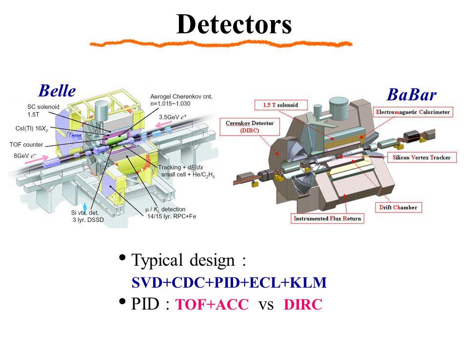 Detectors Typical design : SVD+CDC+PID+ECL+KLM PID : TOF+ACC vs DIRC Belle BaBar