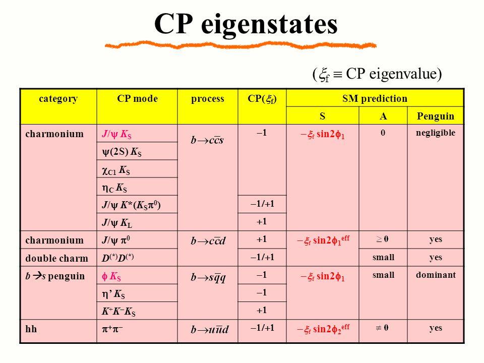 CP eigenstates categoryCP modeprocessCP(x f )SM prediction SAPenguin charmoniumJ/y KSJ/y KS - x f sin2f 1 0negligible y(2S) K S c C1 K S hC KShC KS J/y K*(K S p 0 ) -1/+1 J/y KLJ/y KL +1 charmoniumJ/y p0J/y p0 +1 - x f sin2f 1 eff yes double charmD (*) -1/+1smallyes b  s penguinf KSf KS - x f sin2f 1 smalldominant h' K S K+K-KSK+K-KS +1 hhp+p-p+p- -1/+1 - x f sin2f 2 eff yes (x f  CP eigenvalue )