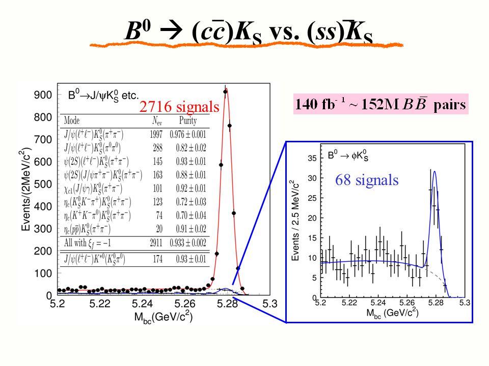 B 0  (cc)K S vs. (ss)K S 68 signals 2716 signals