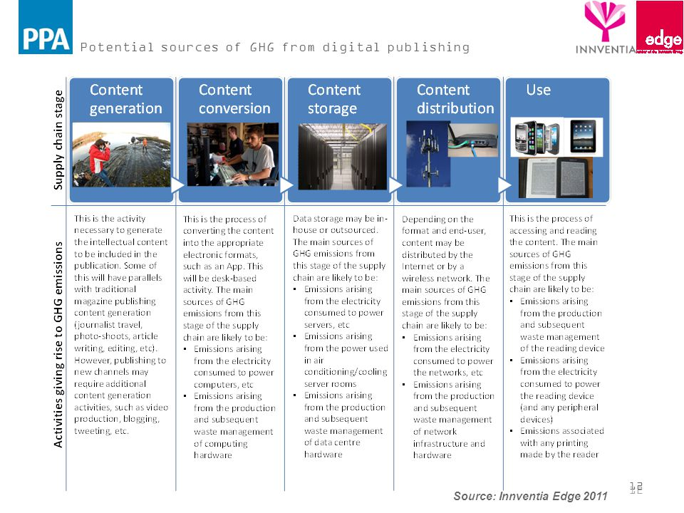 12 Potential sources of GHG from digital publishing 12 Source: Innventia Edge 2011