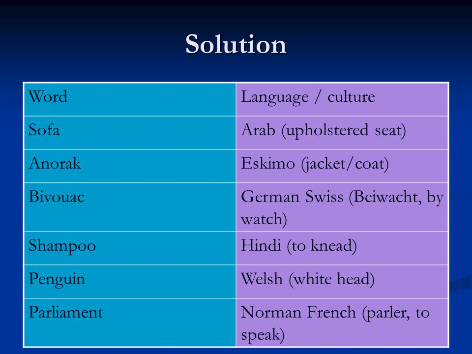 Solution WordLanguage / culture SofaArab (upholstered seat) AnorakEskimo (jacket/coat) BivouacGerman Swiss (Beiwacht, by watch) ShampooHindi (to knead) PenguinWelsh (white head) ParliamentNorman French (parler, to speak)
