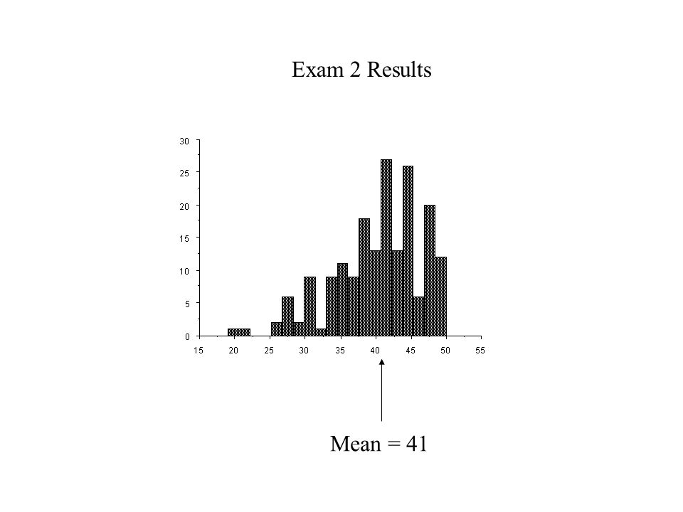 Mean = 41 Exam 2 Results