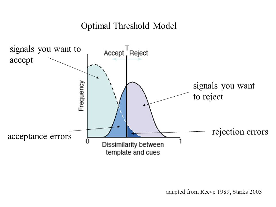 Optimal Threshold Model adapted from Reeve 1989, Starks 2003 signals you want to accept signals you want to reject acceptance errors rejection errors