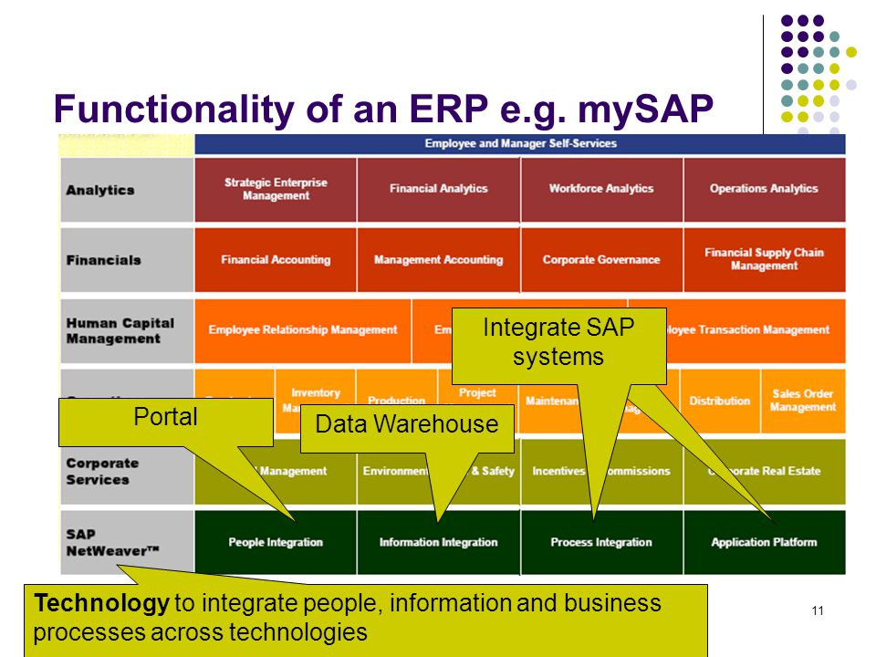 11 Functionality of an ERP e.g. mySAP Portal Data Warehouse Technology to integrate people, information and business processes across technologies Int